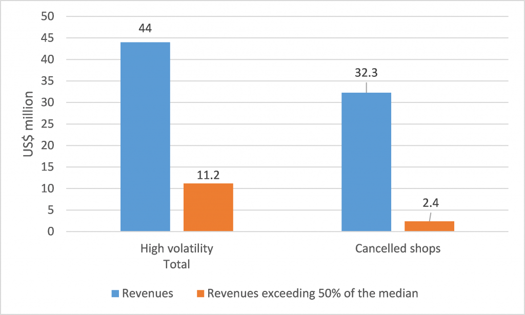Figure 1: E-card revenues (US$) in Lebanon – total vs. all transactions exceeding 50% of the daily same-store median total, 2014-15 (authors' calculation)