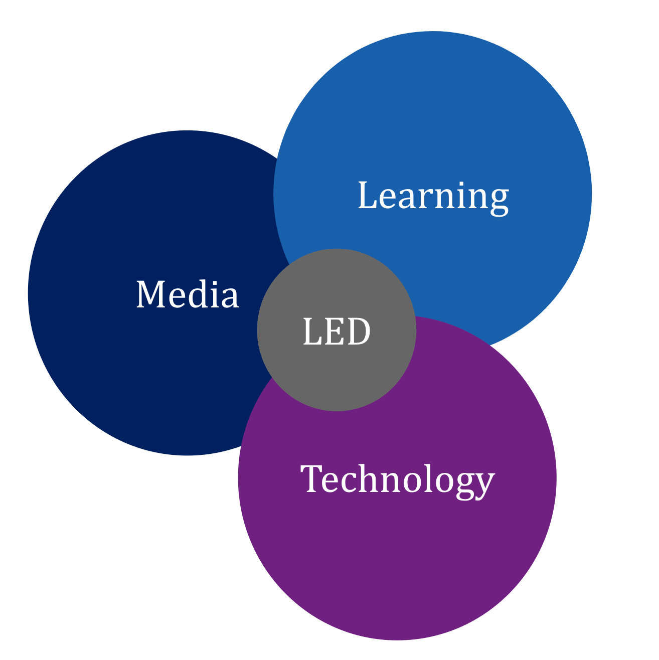 Schematic picture of our Learning Experience Design (LXD) approach, that integrates different expert domains from Media, Learning and technology