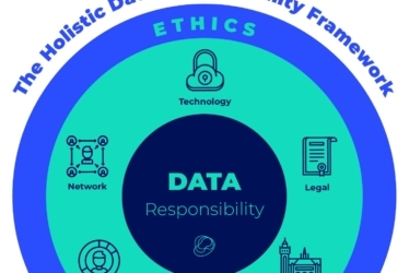 The Holistic Data Responsibility Framework