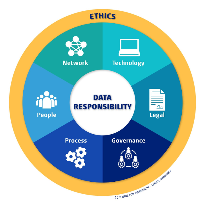 Holistic Data Responsibility Framework in Projects: Effective and Ethical Implementation